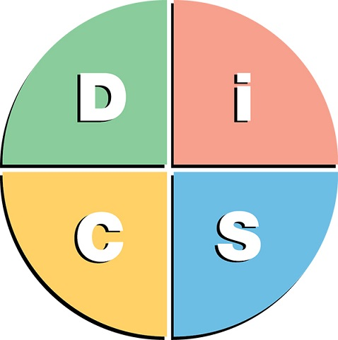 Everything DiSC Map